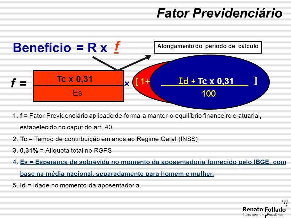 Fator Previdenciário Benefício = R x f f = Tc x 0,31 [ Id + 1+